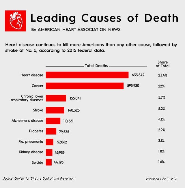 leading cause of death graph by american heart association
