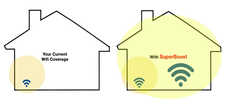 wifi coverage at home